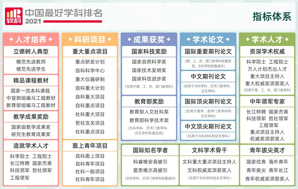 【考生必看】2021软科中国最好学科排名重磅出炉!这些艺术类学科均上榜!